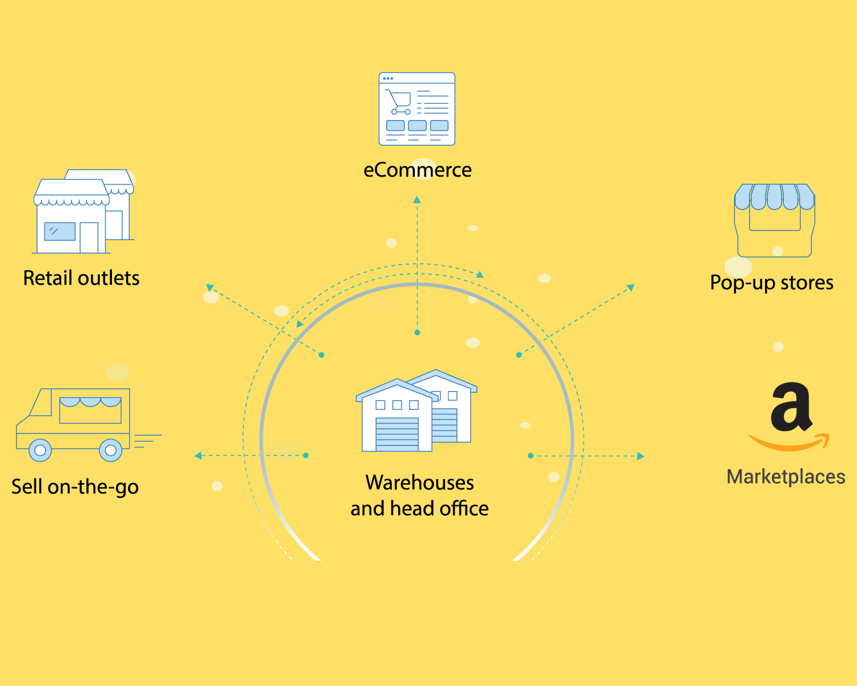 Sales channel setup and optimization